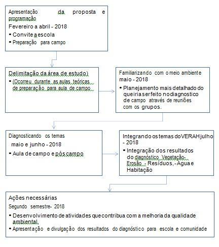 Fluxograma do método e cronograma a da pesquisa
